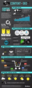 Content Creation Infographic